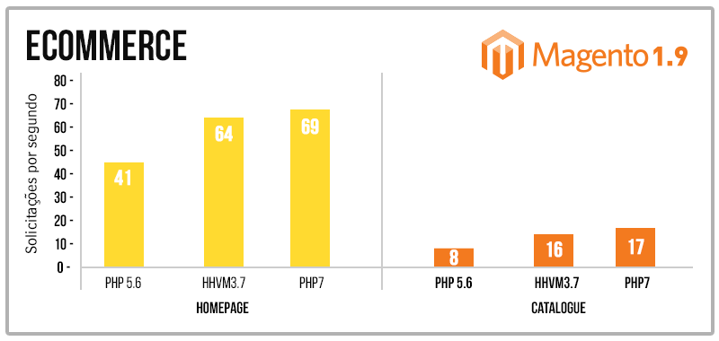 magento php7